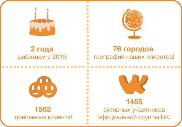 наши успехи nonstop-shopping.ru